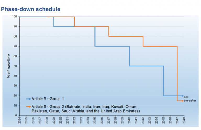 HFCs phase down_Developing countries